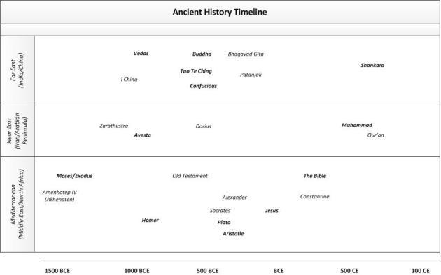 Ancient Religion & Civilization Timeline
