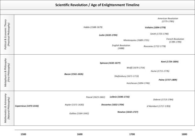Age of Enlightenment Philosophical Development