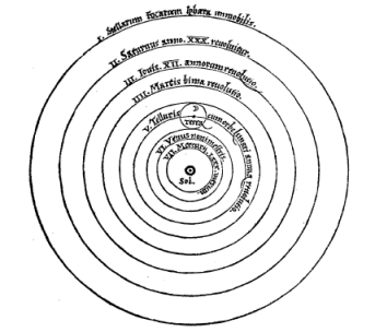 Copernican heliocentric planetary model