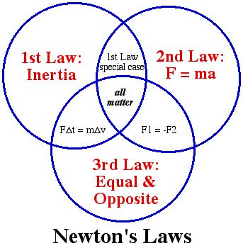 Newton's Laws of Mass and Motion (http://hannibalphysics.wikispaces.com/Ch+4+Newton's+Laws)